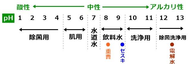 pH値の表