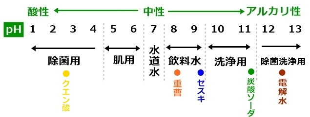pH値を表した表